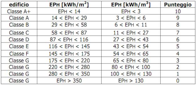 Le classi energetiche degli edifici idee green - Classe energetica casa g ...